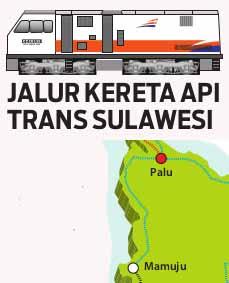 Dishubkominfo Sulbar Rampungkan Master Plan Jalur KA Sulbar