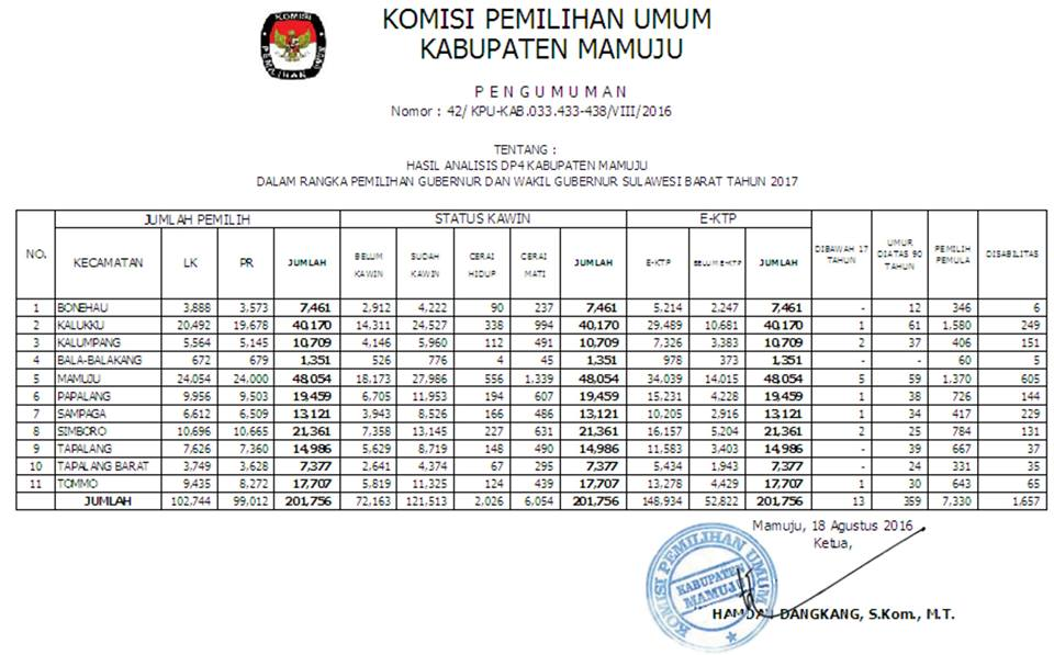 Hasil Analisa DP4 Kabupaten Mamuju